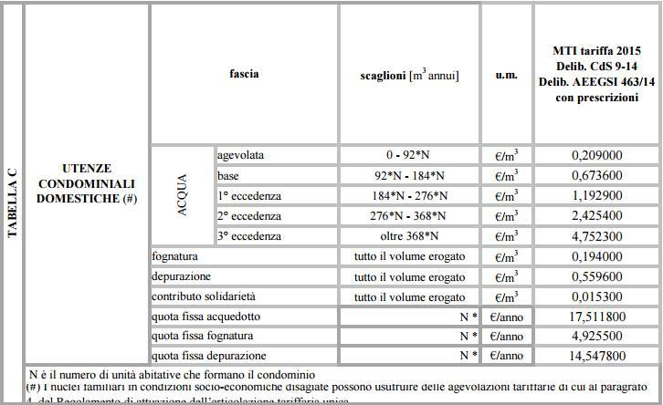 Ripartizione Della Bolletta Dellu0027acqua [Archivio]   Coelestis   Il Forum  Italiano Di Astronomia